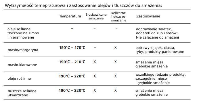 Wytrzymałość temperaturowa orazzastosowanie olejów itłuszczów dosmażenia